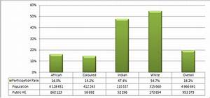 2013 Higher Education Data: Participation   Council on ...