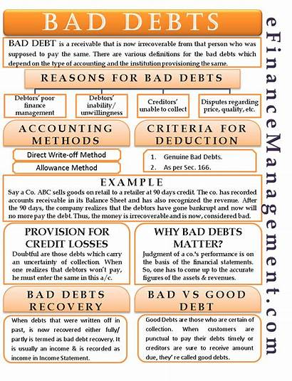 Bad Debts Accounting Debt Provision Meaning Example
