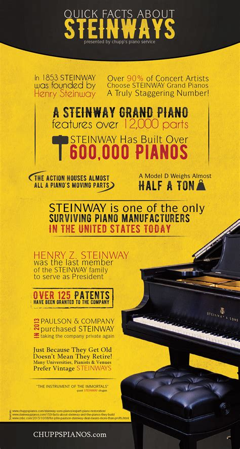 Quick Facts About Steinway Pianos | Infographic