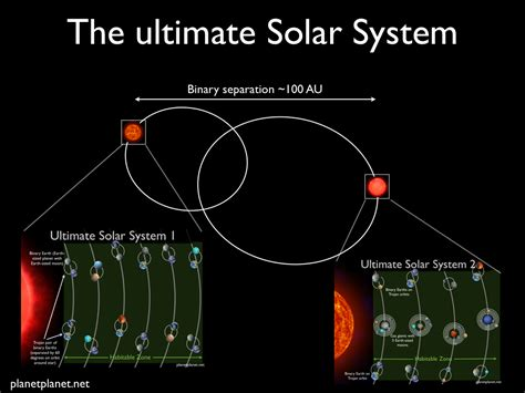 Building a better solar system:astronomer calculates a ...