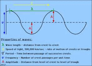 Electromagnetic Wave Labeled