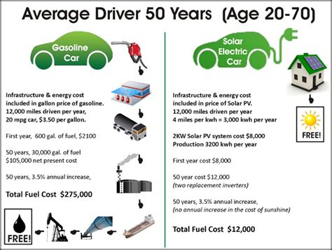 Save 3,000 By Driving An Ev Charged By Solar