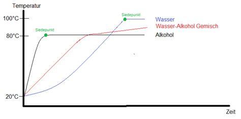 dampfdruck wasser berechnen einf hrung  die physische