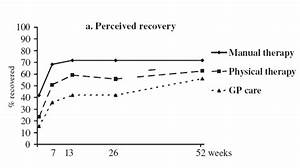 Differences In Results Between Manual Therapy