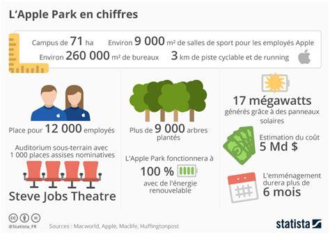 fitness park siege social les chiffres impressionnants du nouvel quot apple park quot de