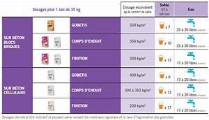Dosage Beton Pour 1 Sac De Ciment 25 Kg : fabriquer un mortier enduire de qualit lafarge ciment ~ Premium-room.com Idées de Décoration