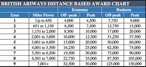 british airways avios award chart guide redemption calculator