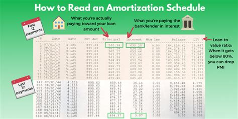 What Is an Amortization Schedule? Use This Chart to Pay ...