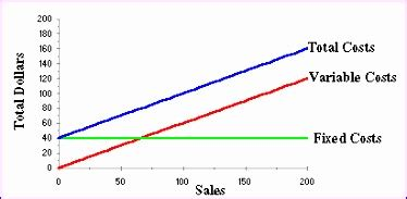 11 Cost Volume Profit Graph Excel Template