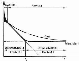 Nachhallzeit Berechnen : mathematik lieblingsfach wann wuzel wann x ~ Themetempest.com Abrechnung