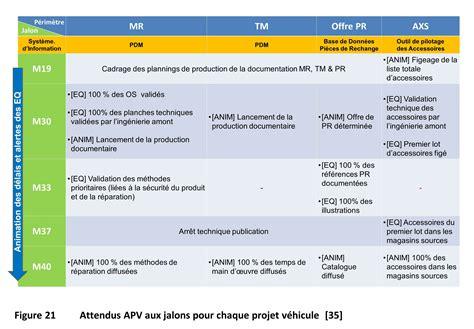 r 233 ing 233 nierie des processus de planification pilotage de la documentation technique pour l