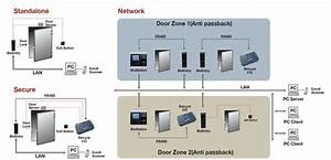 Suprema Access Control Wiring Diagram