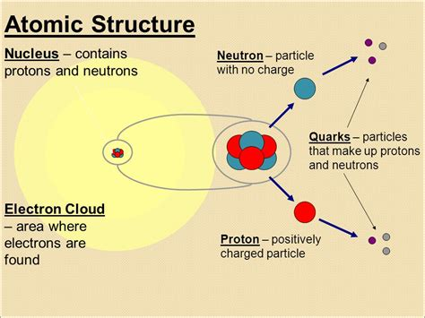 Charge Of Electron And Proton by Atomic Structure Nucleus Contains Protons And Neutrons