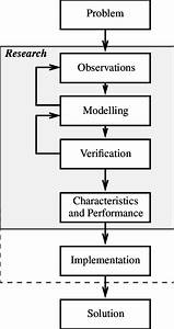 Structure Of A Problem Oriented Research Process