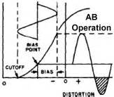 glossary of electronic and engineering terms 39ci39 With class ab amplifiers