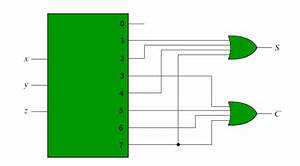 Combinational Circuits Using Decoder