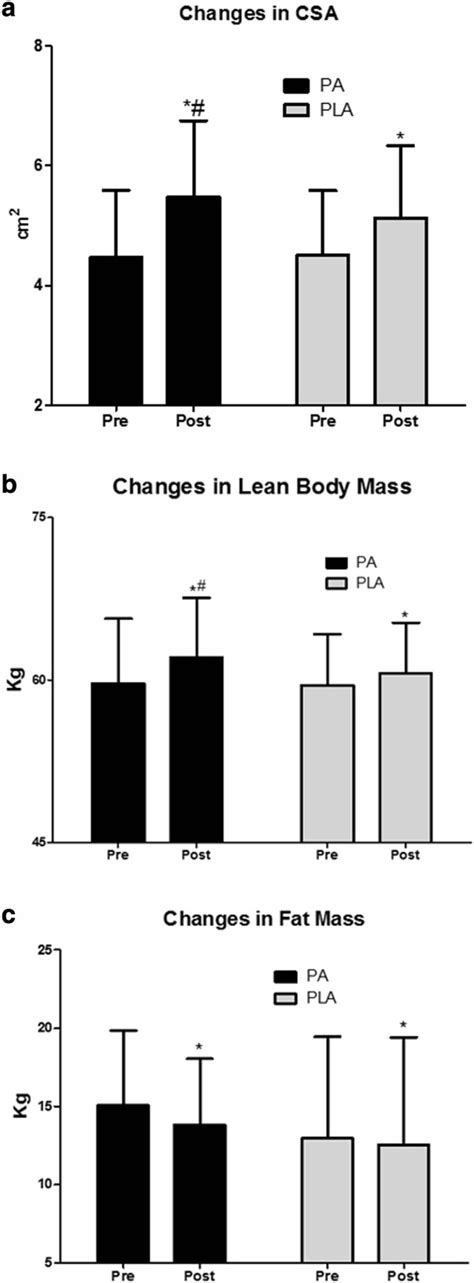 Changes in body composition. a. PA significantly improves