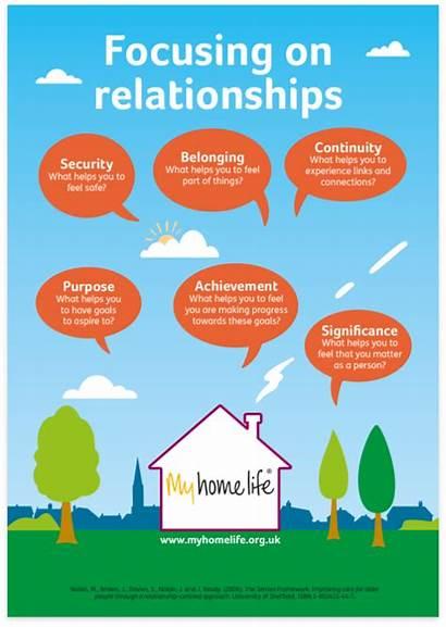 Principles Relationship Guiding Focussing Relationships Focus