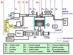 Developing A Measurement Control System For An Engine