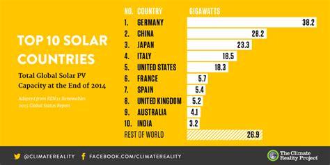 follow  leader   countries  shifting
