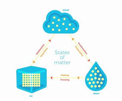 Matter States Clipart Evaporation Changes Clipground Webstockreview