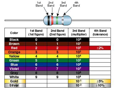 10k ohm resistor color resistor color coding alyssa ulangca