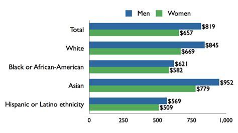 fileus gender pay gap  sex race ethnicity png