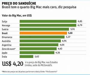 Flavors of Brazil: Brazil's Rank in the Big Mac Index