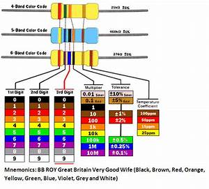 What is Resistor? Tutorial on Different Types of Resistors ...