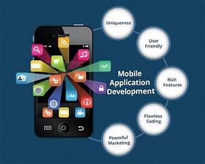 Mobile App Development services Jind Jhajjar | ST Rohtak