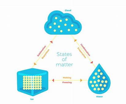Matter States Homework Solid Changes Particles Liquid