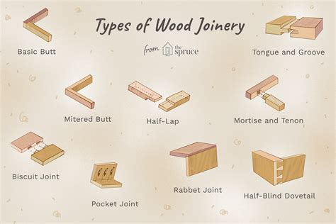 all joinery 13 types of wood joints