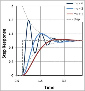 Slew Rate Vs Rise Time by Step Response Wikipedia