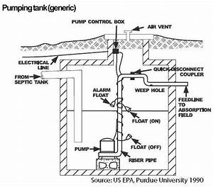 Guide To Septic    Sewage Ontent  U0026quot Sewage Pumping Stations