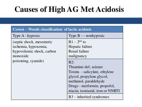 Understanding Abgs And Spirometry