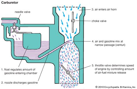 When Should The Blower Be Operated On Gasoline Powered Boats by Which Part Of The Carburetor Maintains A Constant Fuel Level