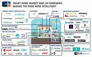 Smart Home Systeme 2017 : 92 market maps covering fintech cpg auto tech ~ Lizthompson.info Haus und Dekorationen