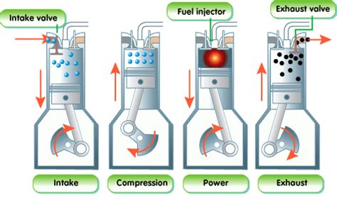 how does a cars engine work 2002 toyota avalon on board diagnostic system as 201 and 202 the internal combustion engine university of benin uniben engineering