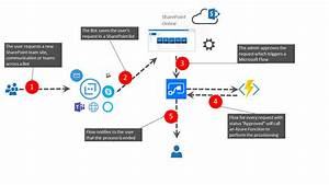 Office 365 Modern Provisioning With Bot  Flow  Azure