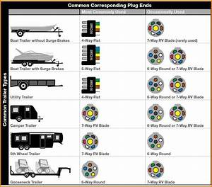 Trailer Wiring Diagram 7 Pin 5 Wires Flat