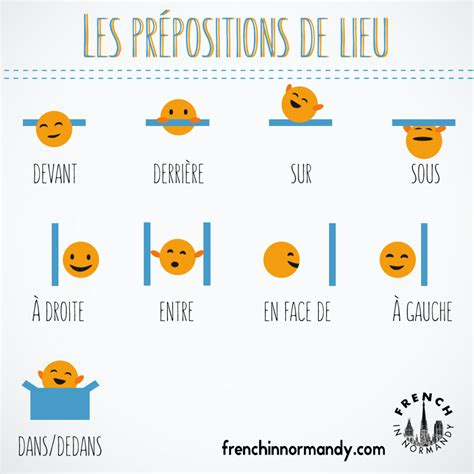 Learn French #6 Les Prépositions De Lieu  French In Normandy