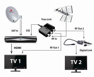 Sky Tv Box Wiring Diagrams