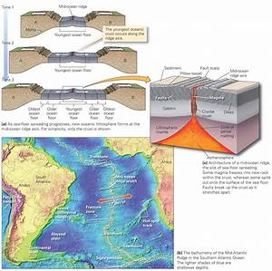 Divergent Plate Boundaries And Sea
