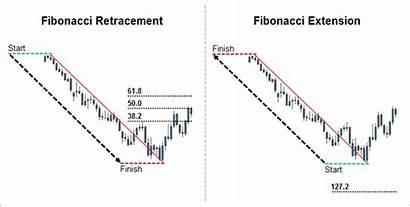 Fibonacci Extension Retracement Levels Tool Level Measurement