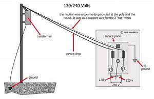 120  240 Volts - Inspection Gallery