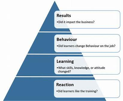 Kirkpatrick Training Link Result Application Effectiveness Lean