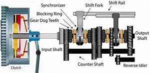 Manual Transmission System  The History Of Manual