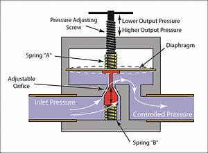 Valves - Pressure Reducing Valves