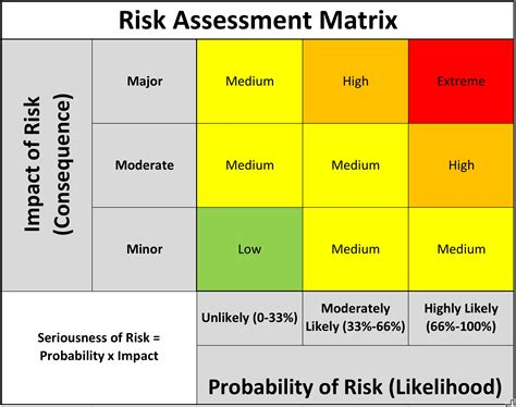 risk matrix the project risk management process by warner