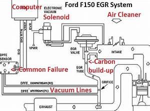 Egr Valvecar Wiring Diagram : learn how to fix common egr codes on ford pickups ~ A.2002-acura-tl-radio.info Haus und Dekorationen